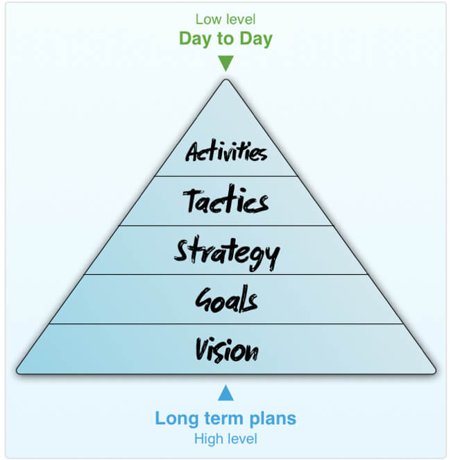 Pyramid showing Vision, Goals, Strategy, Tactics and Activities (from ground up)