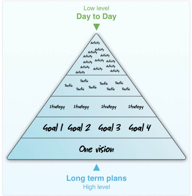 Pyramid showing Vision, multiple, Goals, Strategies, Tactics and Activities (from ground up)