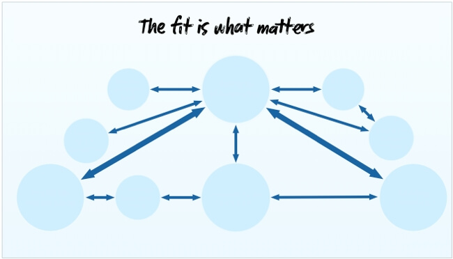 The fit matters, not the features.