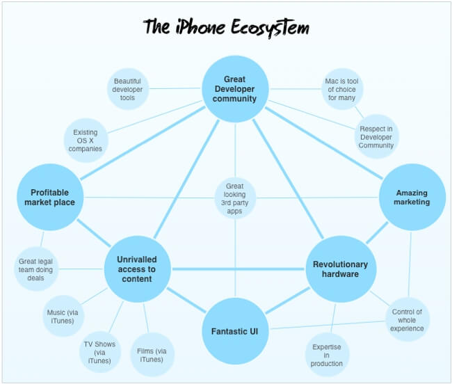 iPhone Ecosystem