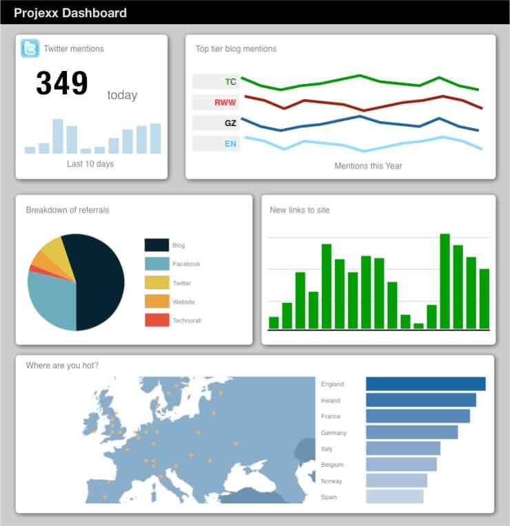 Célèbre Data Visualisation in Web Apps - Inside Intercom BB84