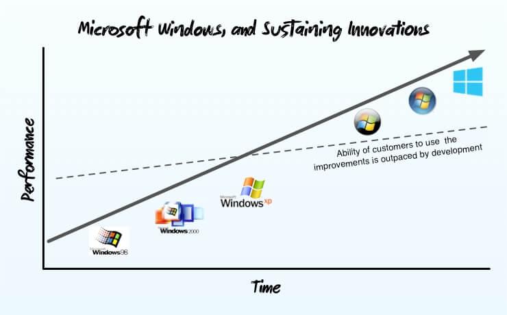 Đổi mới duy trì của Microsoft Windows