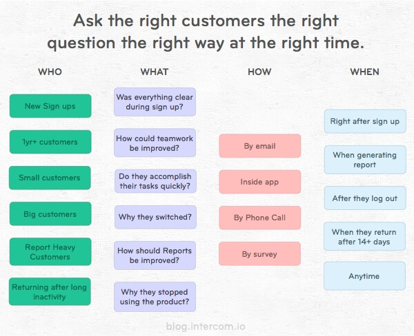 Ask the right customers the right question the right way at the right time