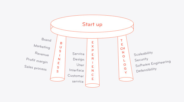 three legged stool - business experience technology