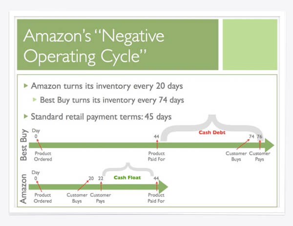 Amazons Negative Operating Cycle