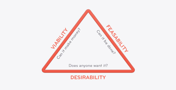 desirable product feasible product minimum viable product