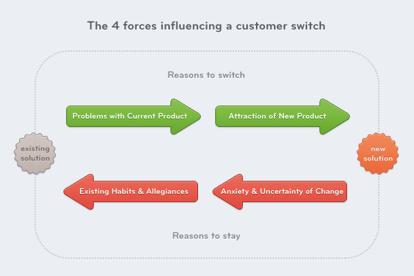 4 forces affecting product adoption