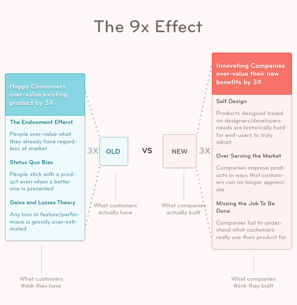 9x effect on bridging the gap on customer inertia to switching products