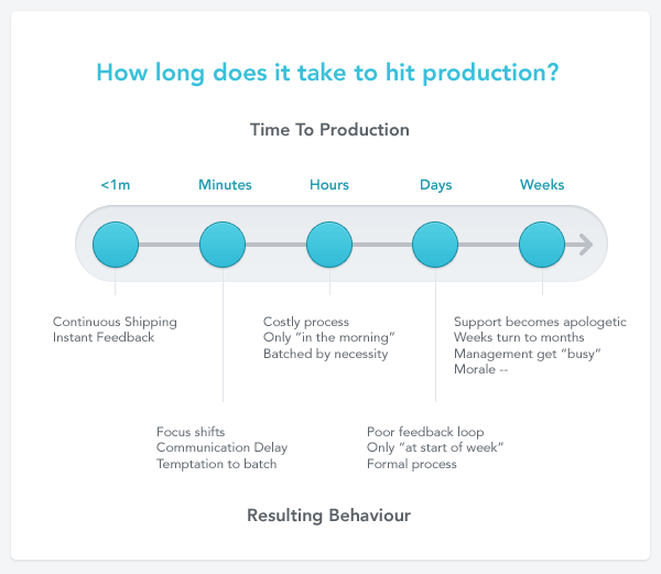 Time to production behavior