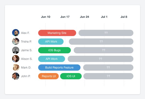 Product strategy best practices [with examples]