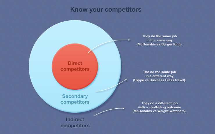 direct and indirect competition When you're running a mobile food business, you have business competition all around you competition isn't necessarily a bad thing, but that doesn't mean you should ignore it to delve a little deeper into your competition and how to keep track of it, you should know the differences between your direct and indirect competitors direct [.