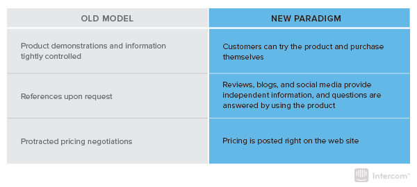 The old versus new sales models
