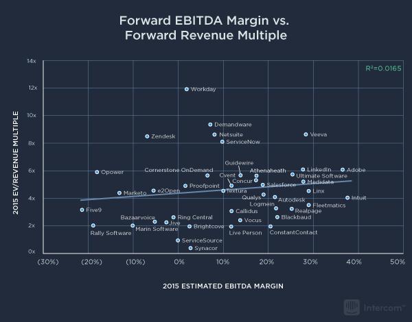 5-forward-ebitda