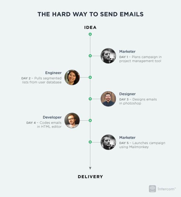 email-marketing-timeline