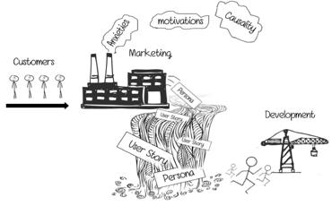 Designing Features Using Job Stories