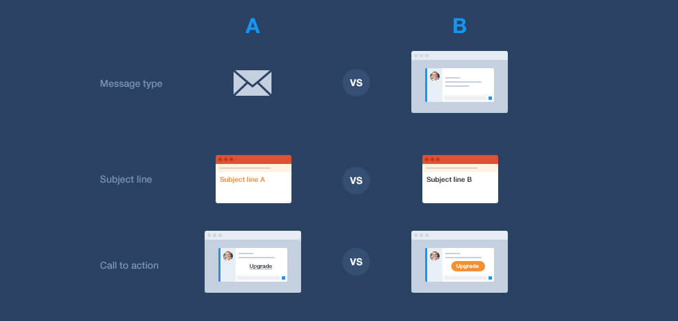 Increase message engagement & conversion with A/B testing