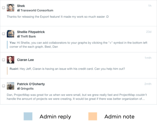 Color-coded conversation list in Intercom