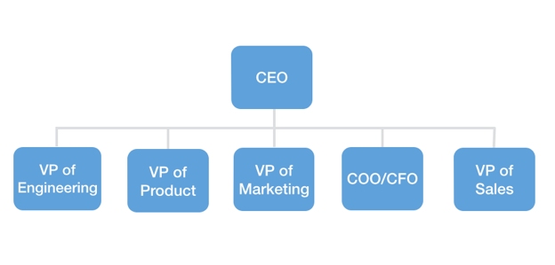 SaaS sales strategy for startups