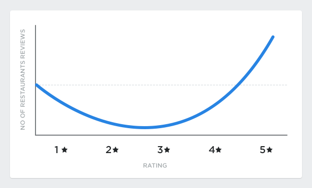 customer feedback J curve