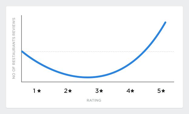 customer feedback J curve