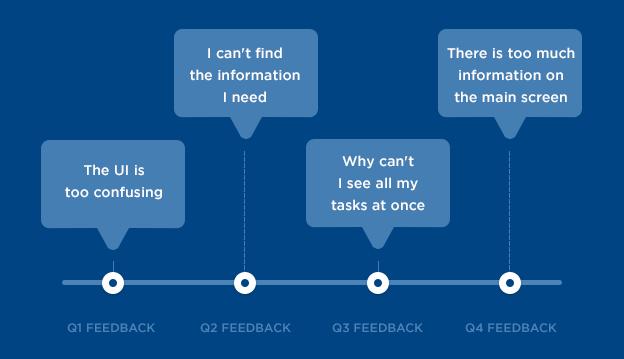 repetitive customer feedback