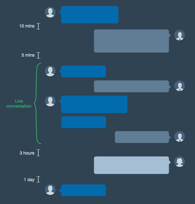 Modern messaging supports flexible conversations