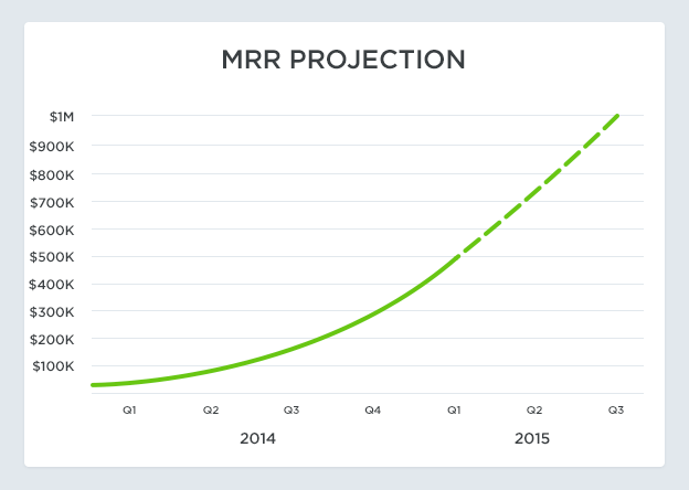SaaS Metrics MRR projection
