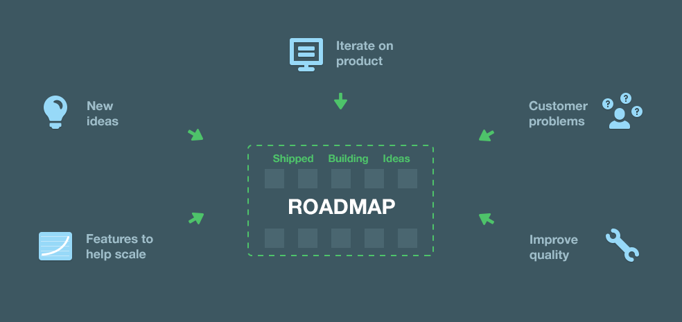 https://intercom.com/blog/wp-content/uploads/2015/06/product-roadmap-984.png