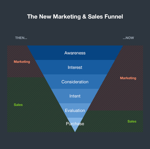 The new marketing sales funnel