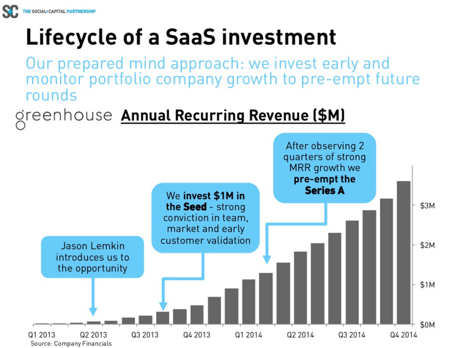 https://intercom.com/blog/wp-content/uploads/2015/10/lifecycle_SAAS_investments_12481.png
