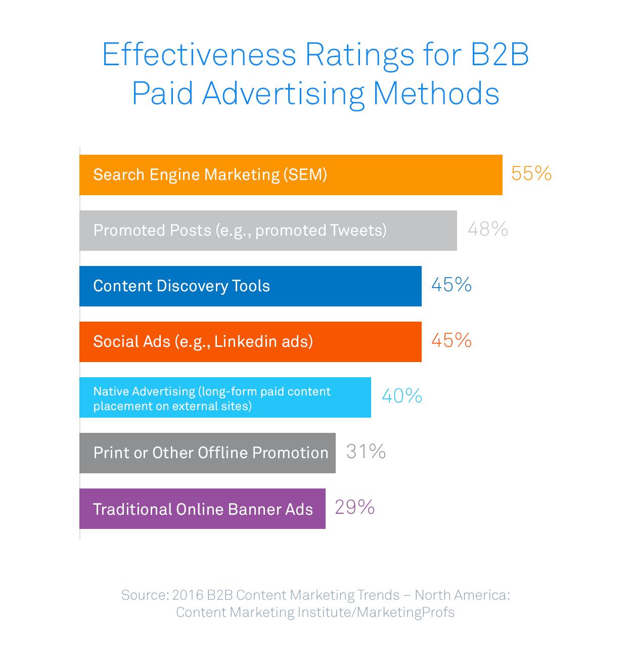 https://intercom.com/blog/wp-content/uploads/2015/11/effectiveness_paid_advertising.png