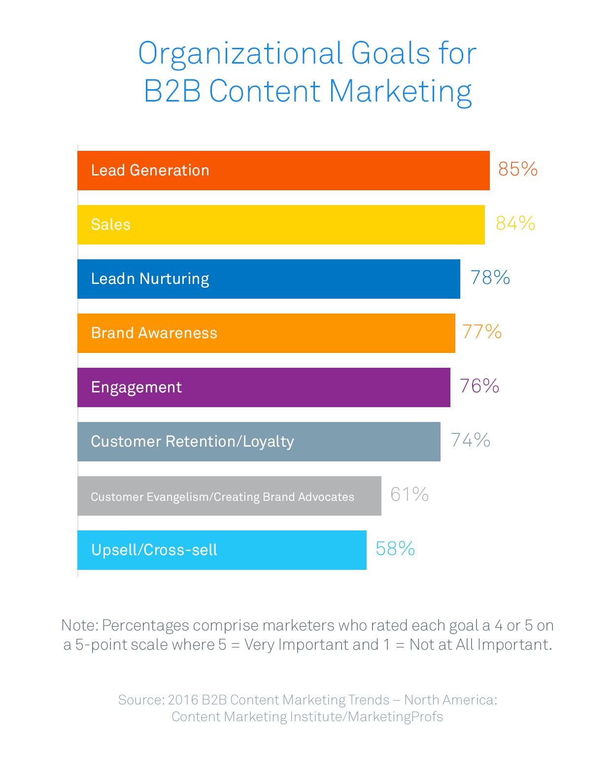 https://intercom.com/blog/wp-content/uploads/2015/11/organizational_goals_b2b_marketing.png
