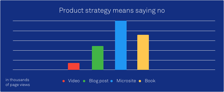 Graph showing how one piece of content can generate traffic as a video, blog post, microsite and book