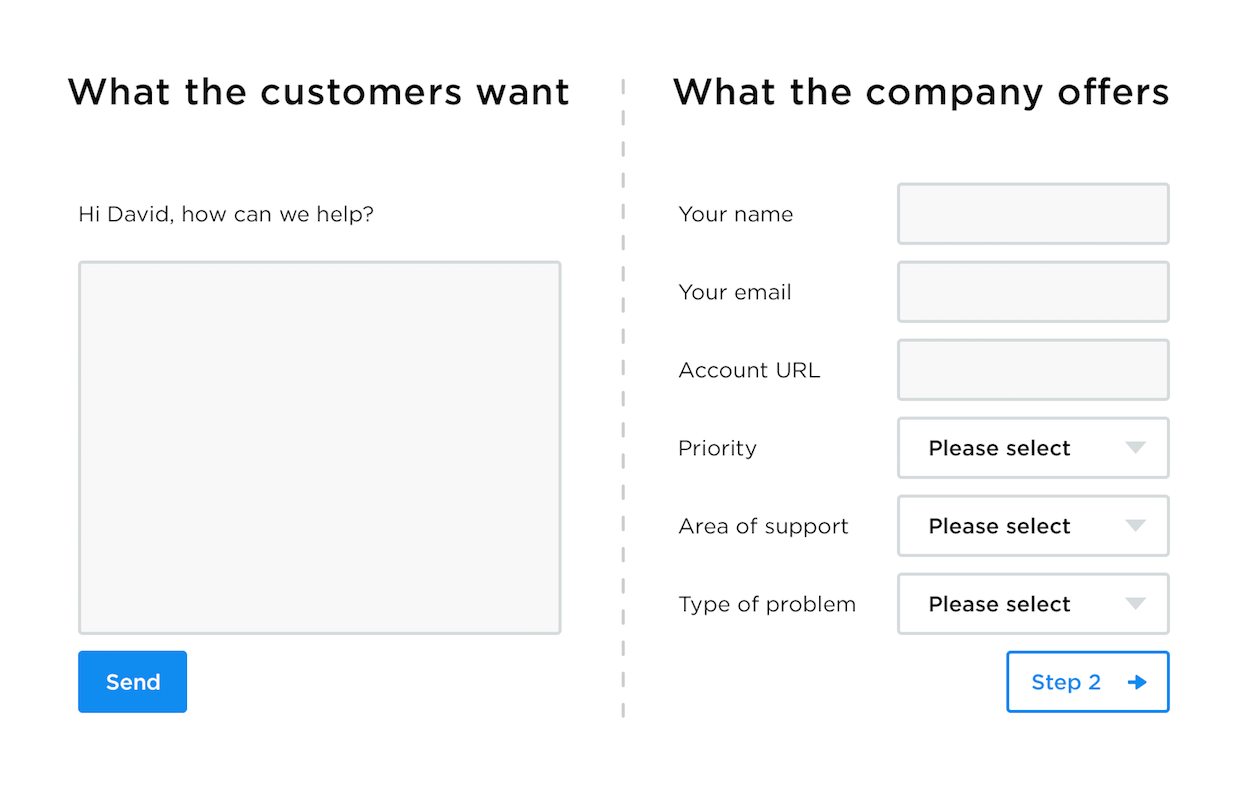 what does customer service mean