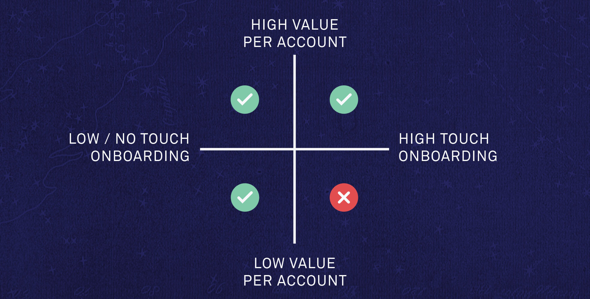 The low value per account and high touch onboarding quadrant is not a good place to be