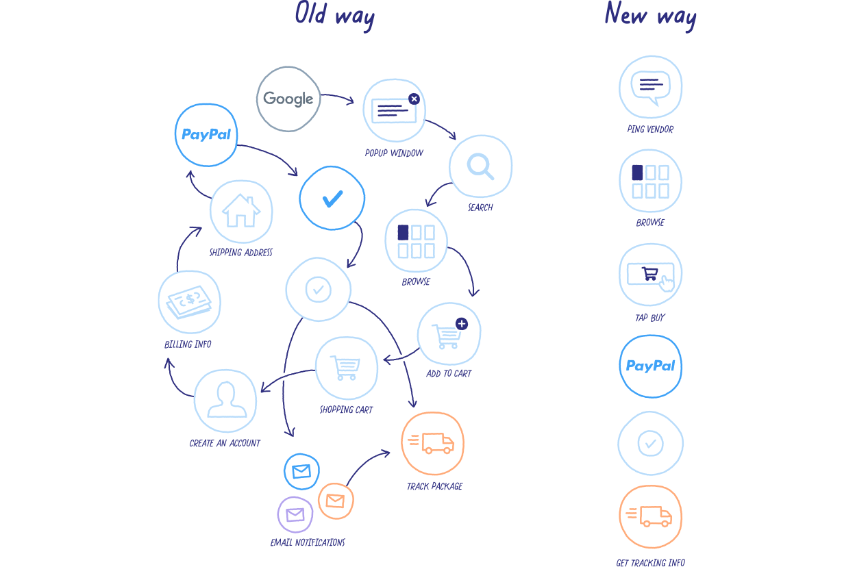 the old way of information in many disconnected apps versus the new way of having it all in a single thread