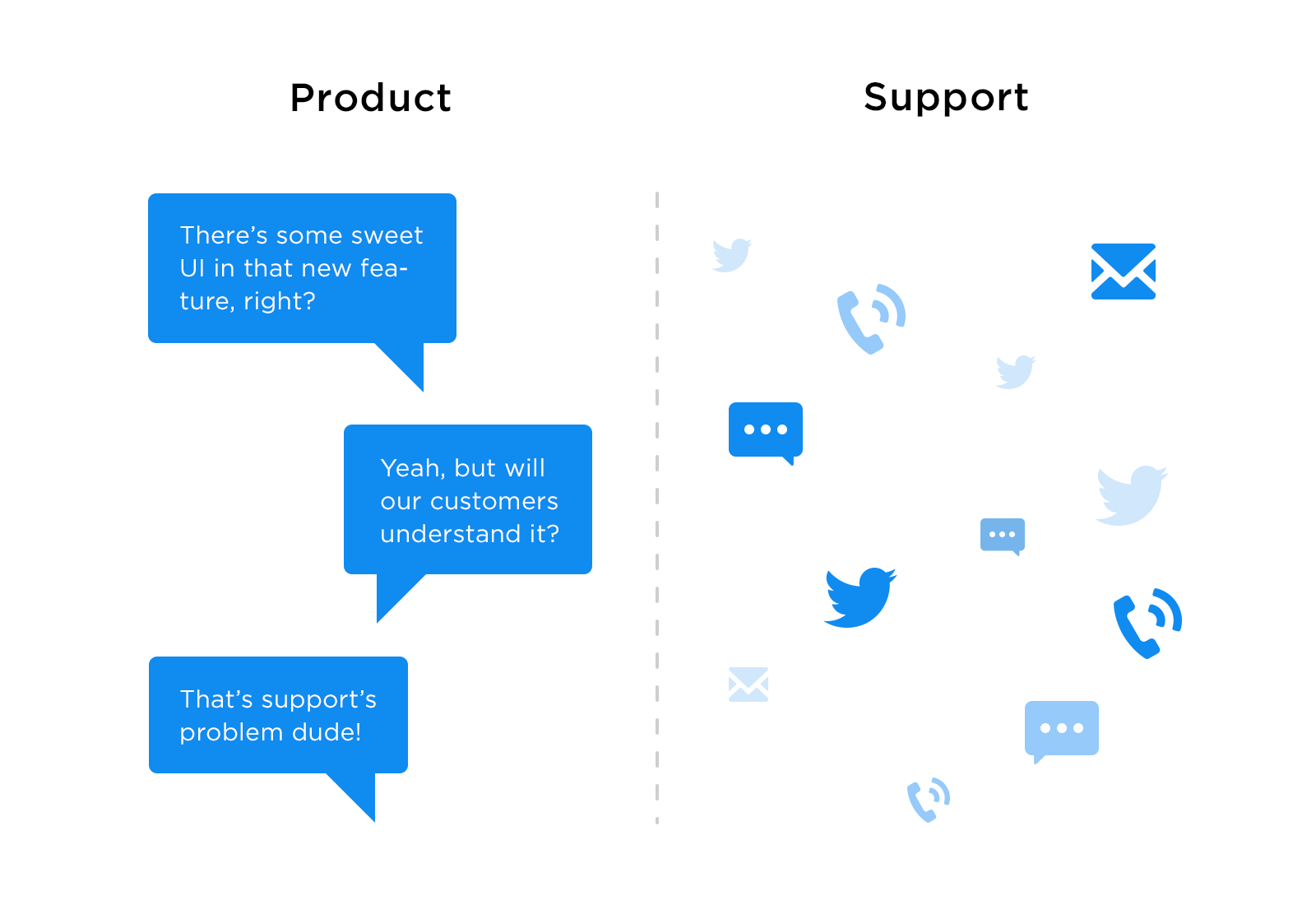 Diagram showing the risks of product and support teams being disconnected
