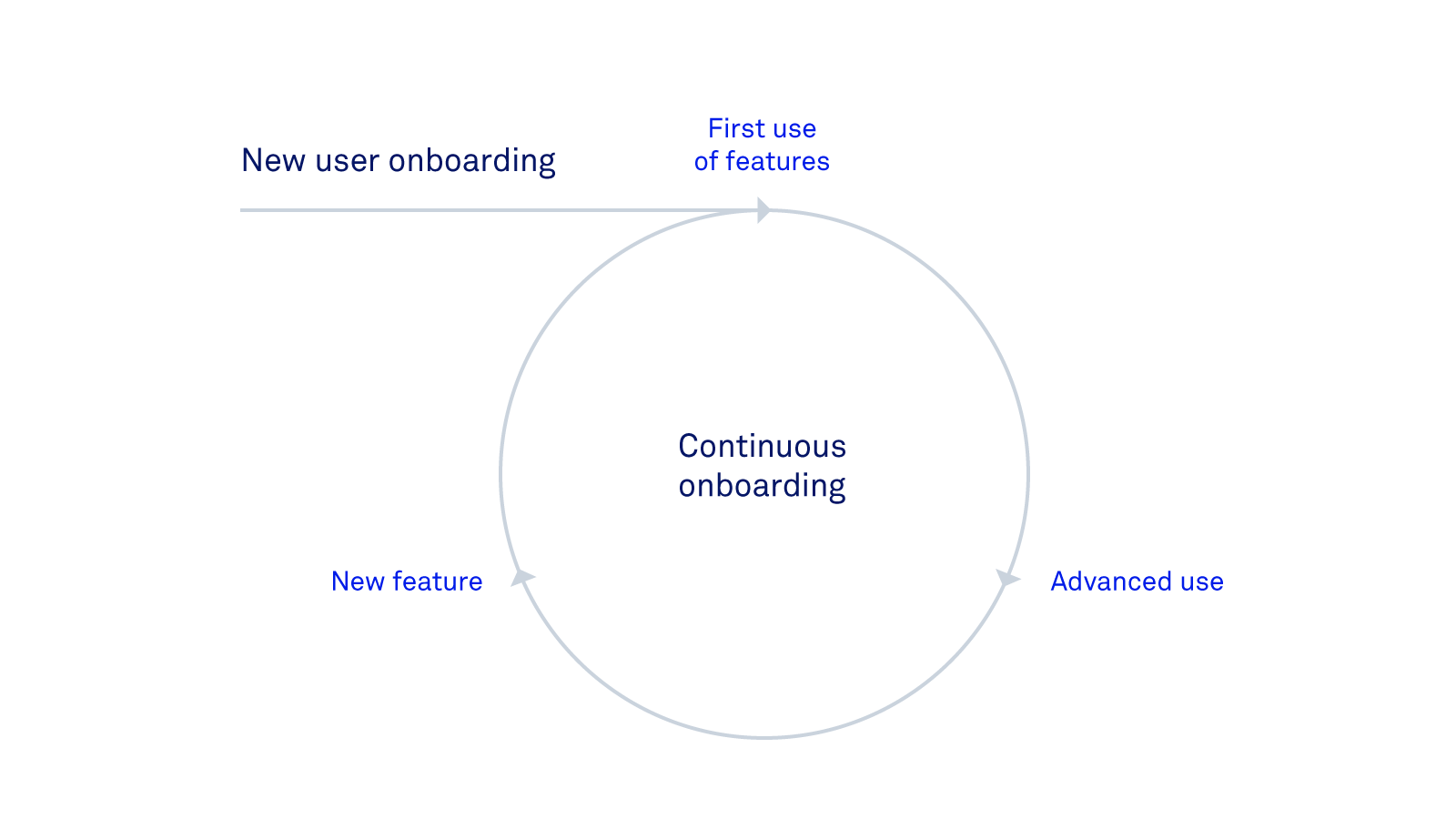 continuous onboarding