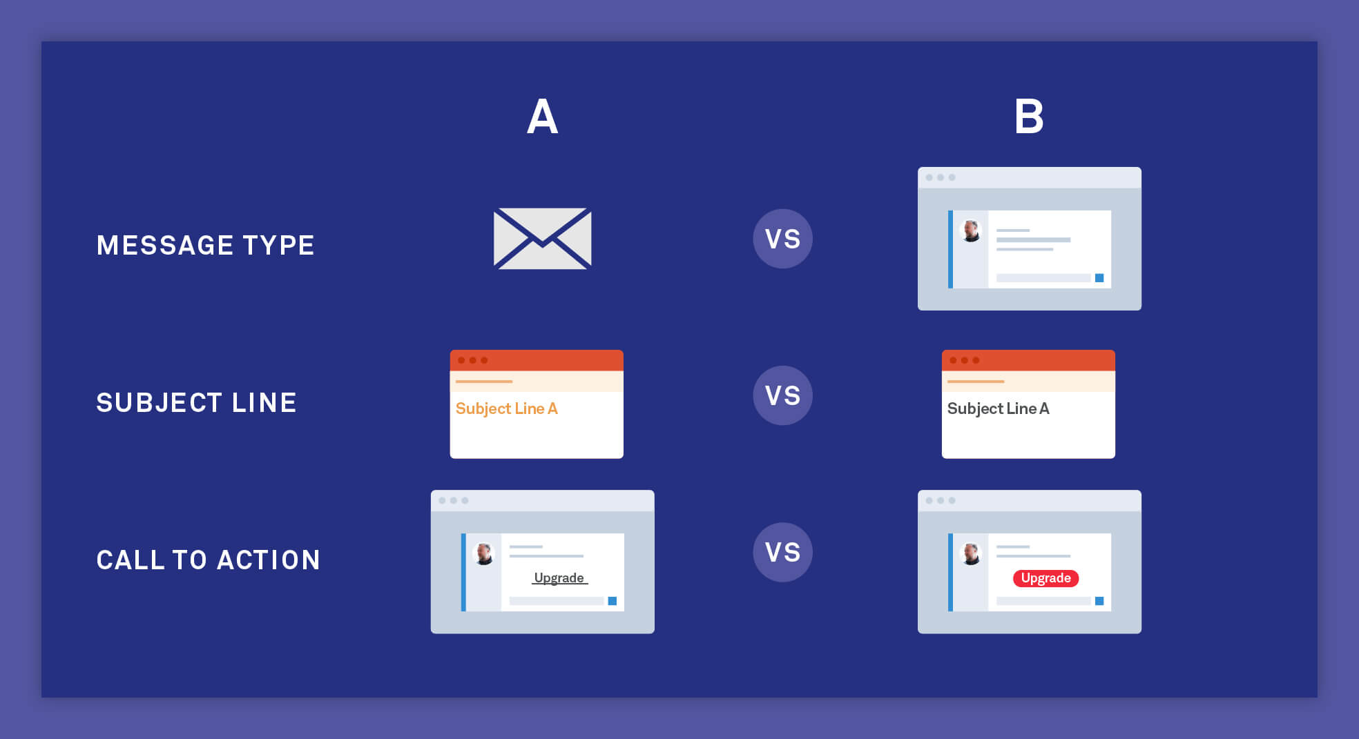 Example of A/B message testing in Intercom