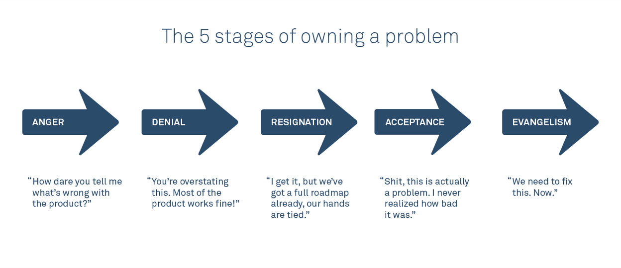 The 5 stages of owning a problem