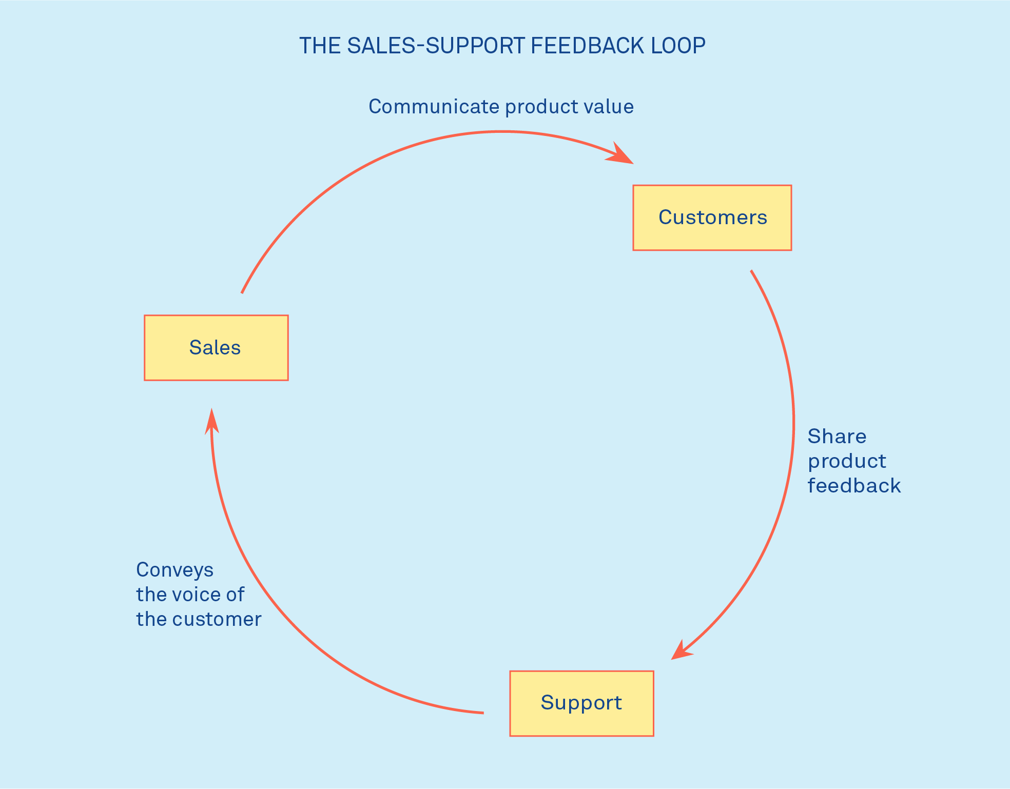 Sales-Support feedback loop