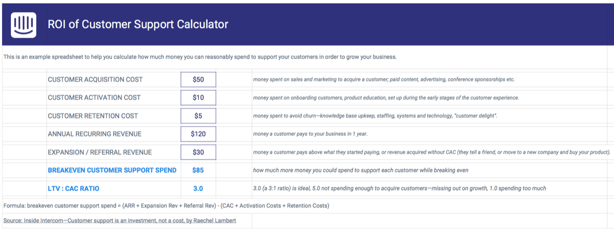 ROI of customer support calculator