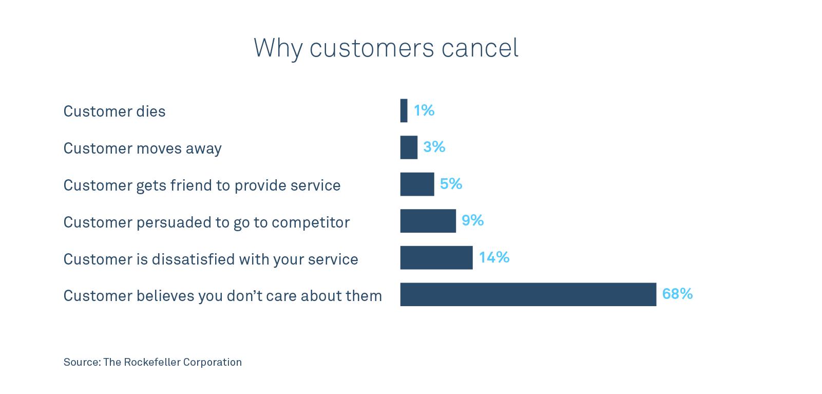 Intercom's Jeff Gardner on scaling personal customer support