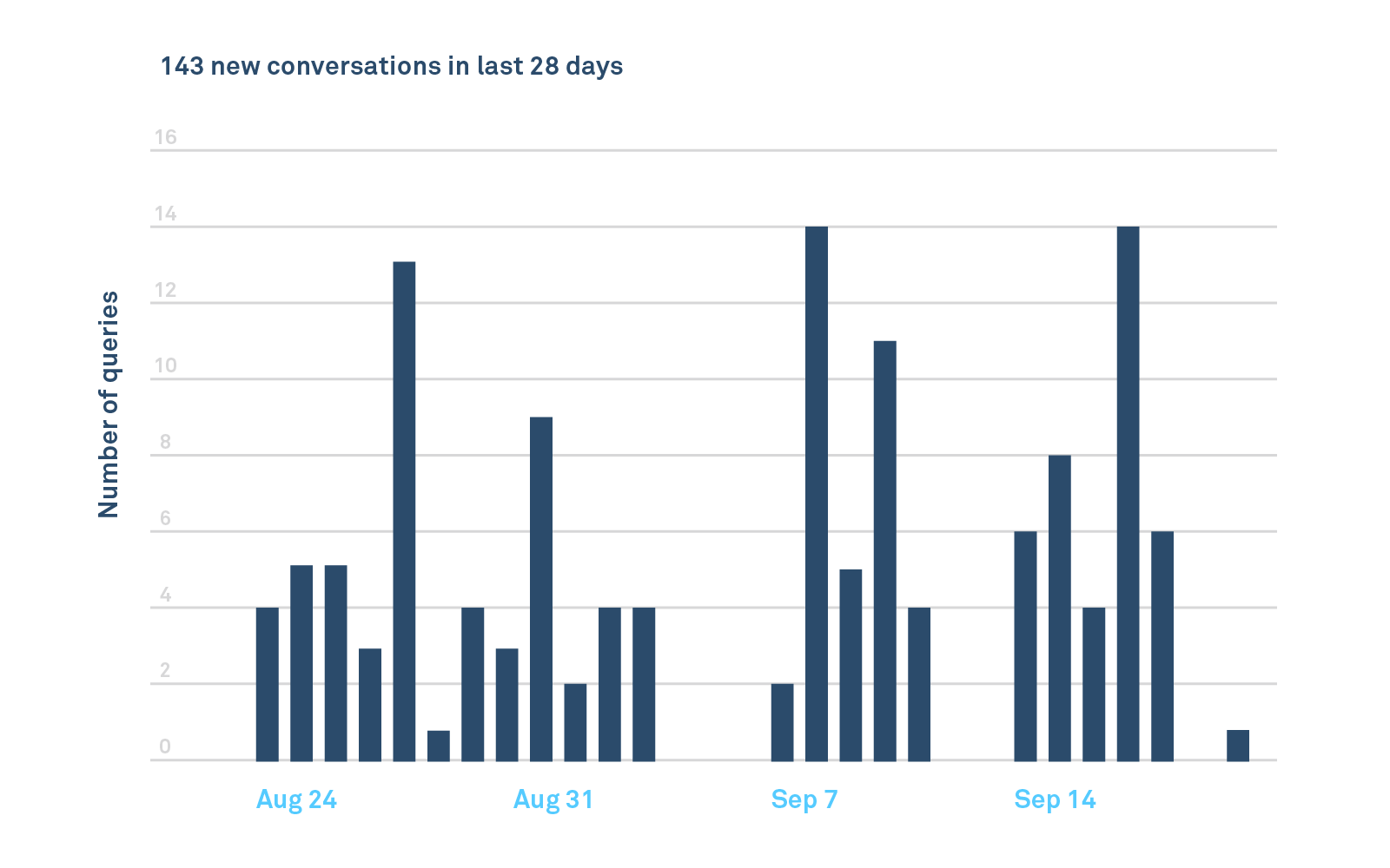 Total converstions chart showing a count of all customer interactions.