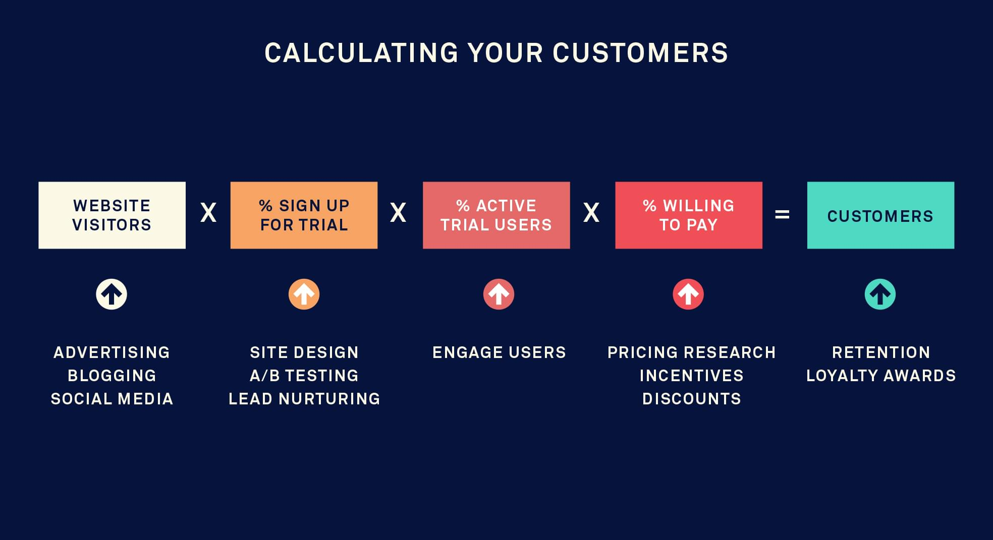 calculating engagement is vital to quantify your real customers