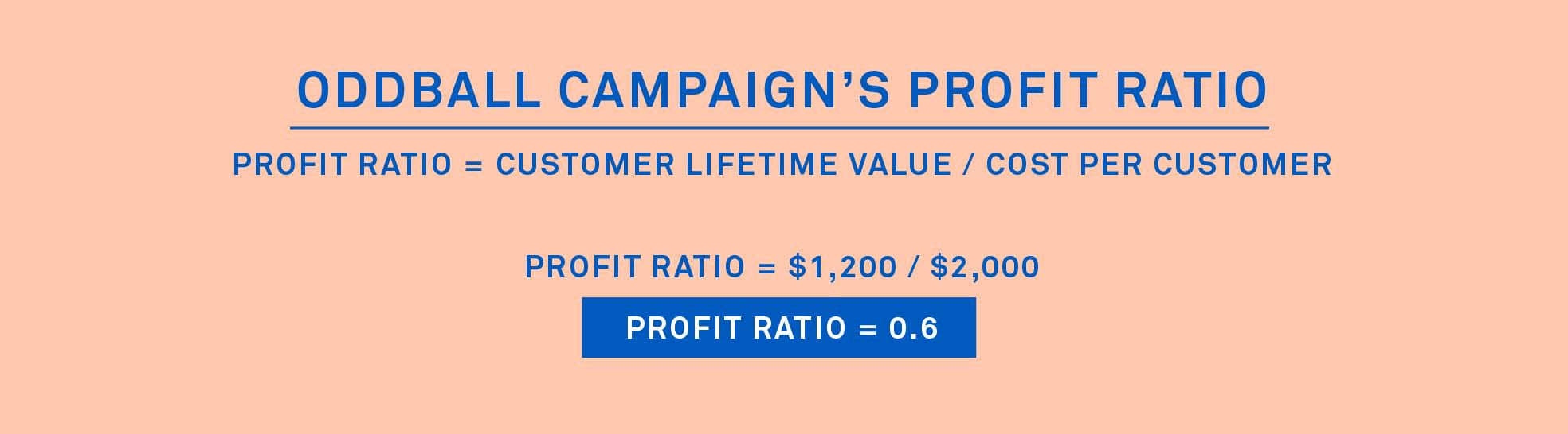 Oddball profit ratio