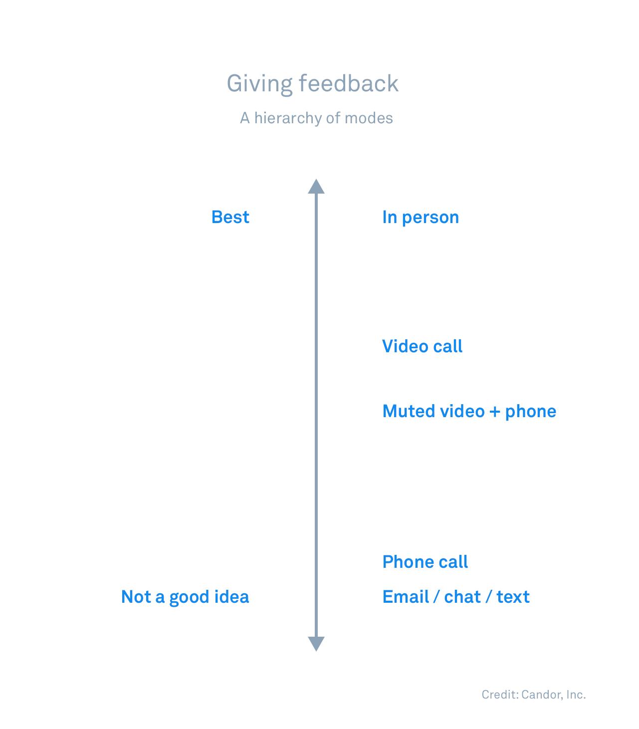 Hierarchy of feedback delivery