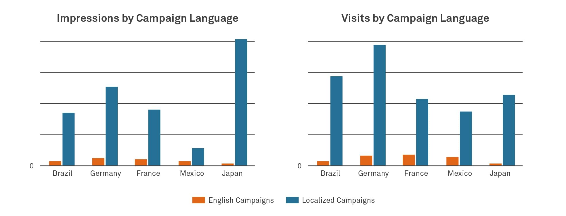 Impressions by campaign language