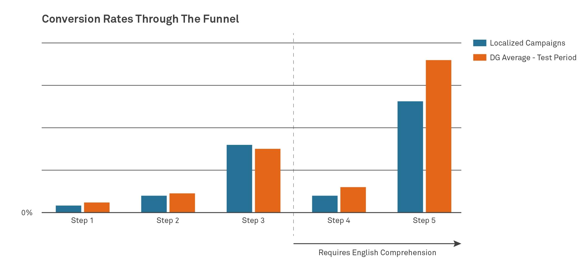 impressions and visits by campaign language