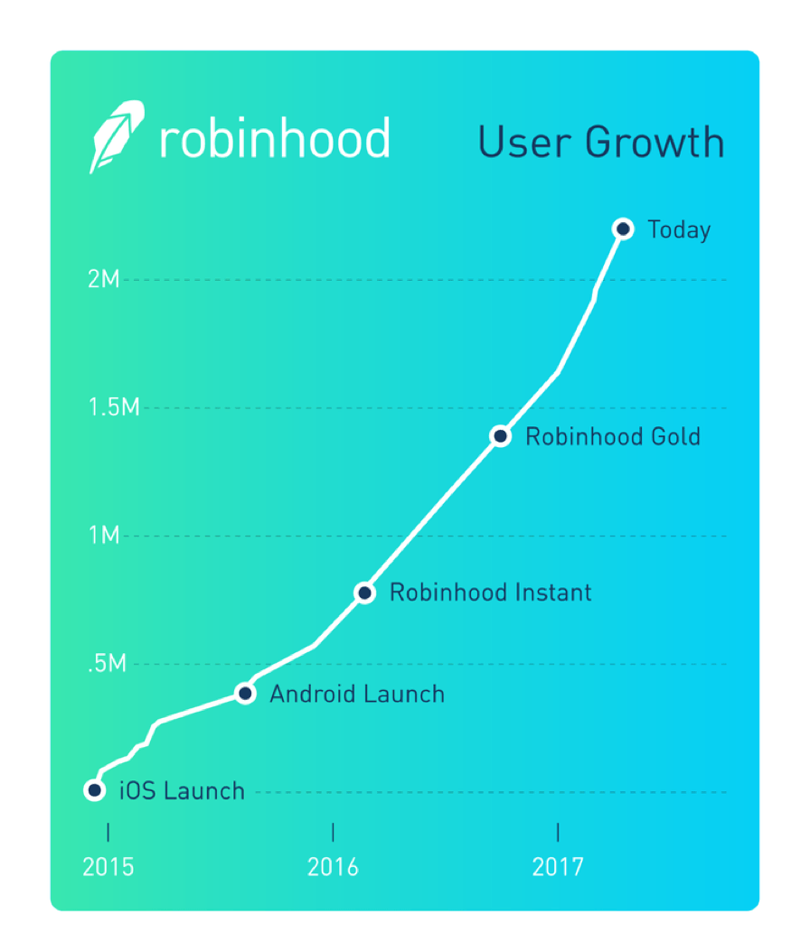 Robinhood growth